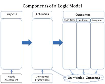 Ed framework